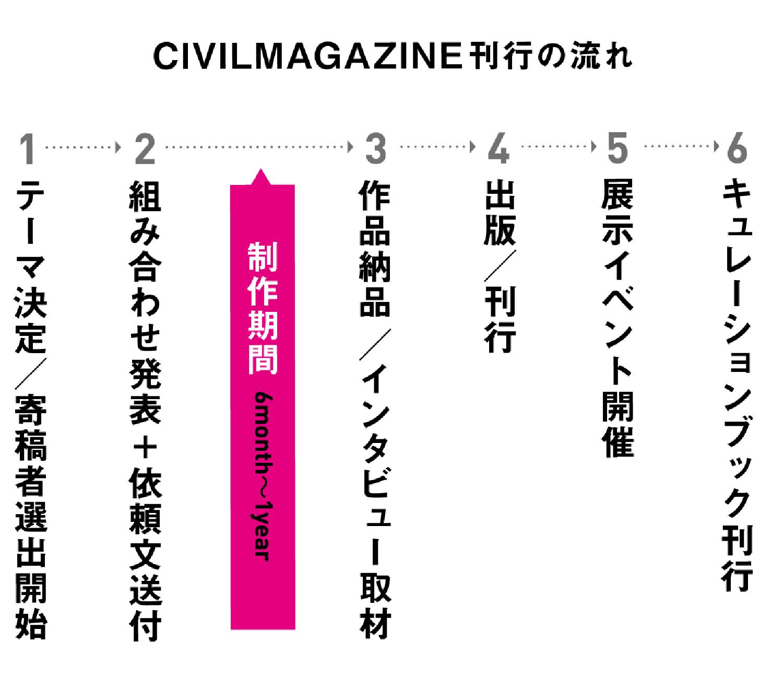 pip_civil_3